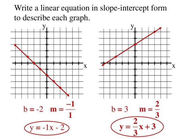 Objective: To use slope-intercept form to write equations of lines