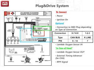 Plug&Drive & S2411 Concetti Base dei Sistemi Sequent