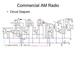 Amplitude Modulation  ppt video online download
