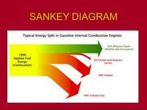 SANKEY DIAGRAM Fossil fuels (coal, oil, gas)  ppt video online download