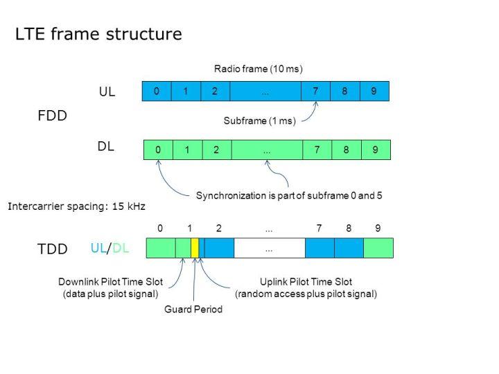 Umts Fdd Frame Structure | Framess.co
