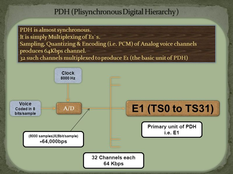 Formation basics of E1 Basics of PDH Basics of SDH Formation of STM     PDH  Plisynchronous Digital Hierarchy