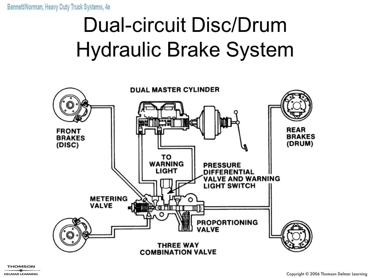 Line Diagram Of Hydraulic Brake System Periodic