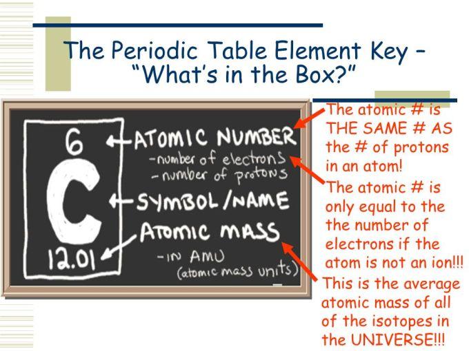 Periodic Table Box Explained Microfinanceindia