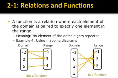Relations And Functions Mapping Diagram 4k Pictures 4k Pictures