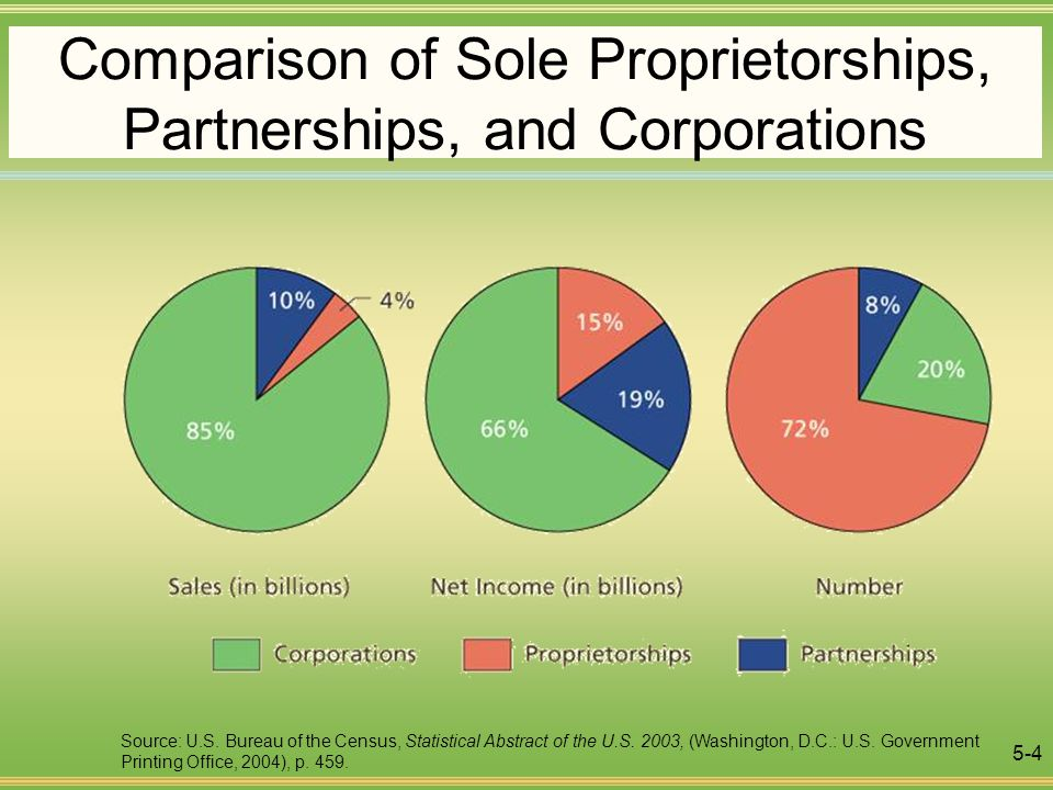 The Three Primary Forms Of Business Organizations Sole Proprietorships Partnerships Corporations Ppt Video Online Download