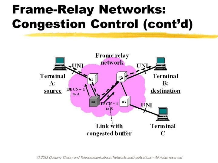 Congestion Control In Frame Relay Network | lajulak org