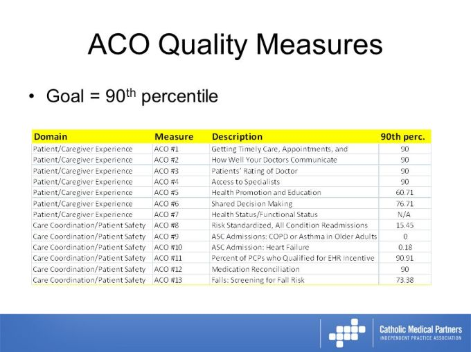 2014 Aco Gpro Audit What This Means For Your Practice Ppt Video Online Download
