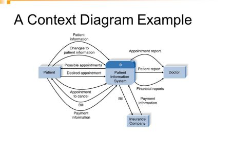 Context diagram example full hd pictures 4k ultra full wallpapers context diagrams it strategies thoughts from anthony draffin a blog archives systems analysis current page these examples demonstrate the flows of ccuart Images