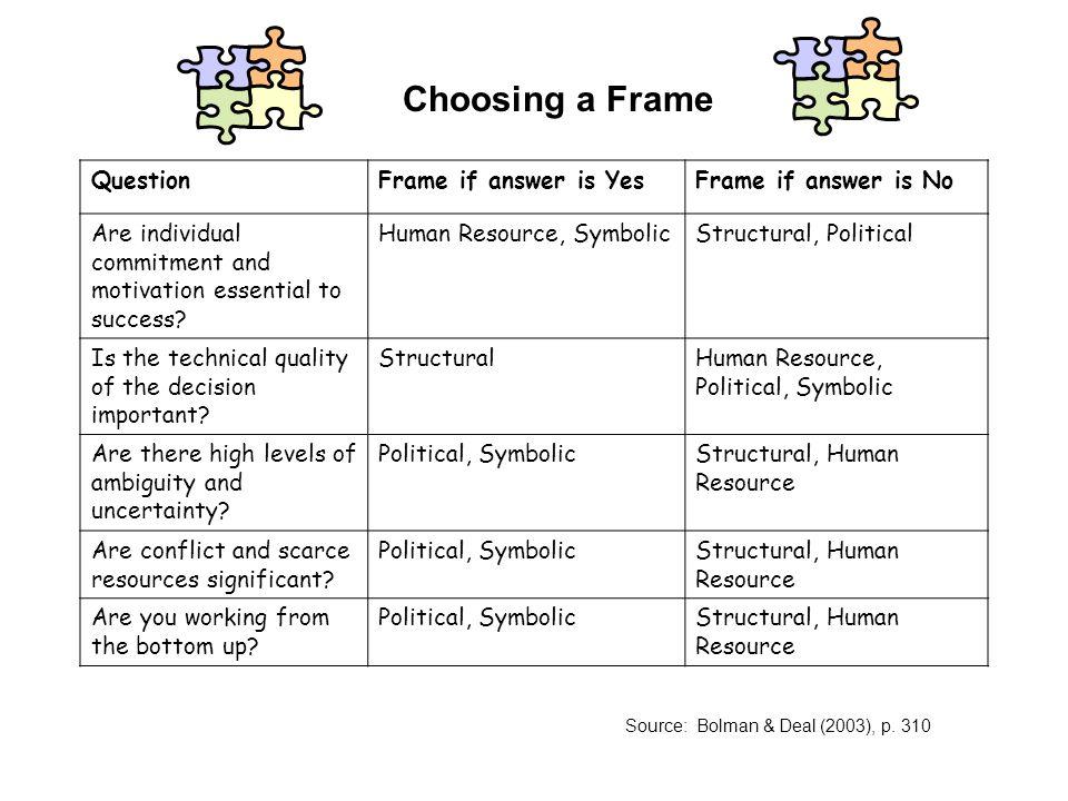 Bolman And Deal Symbolic Framework | Cekharga.blog