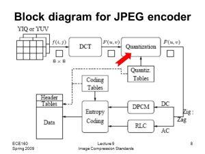 Lecture 9: Spring 2009 Image Compression Standards  ppt download