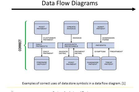 Data Flow Diagram Example Data New Artist 2018 New Artist
