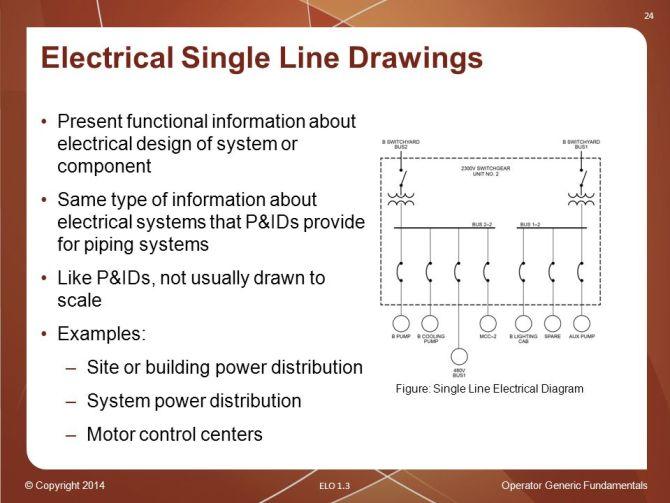 operator generic fundamentals plant drawings  ppt download
