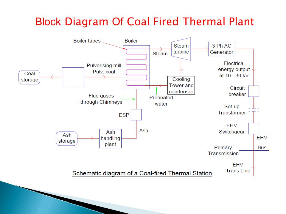 Block Diagram Of Nuclear Plant Schematic Diagrams