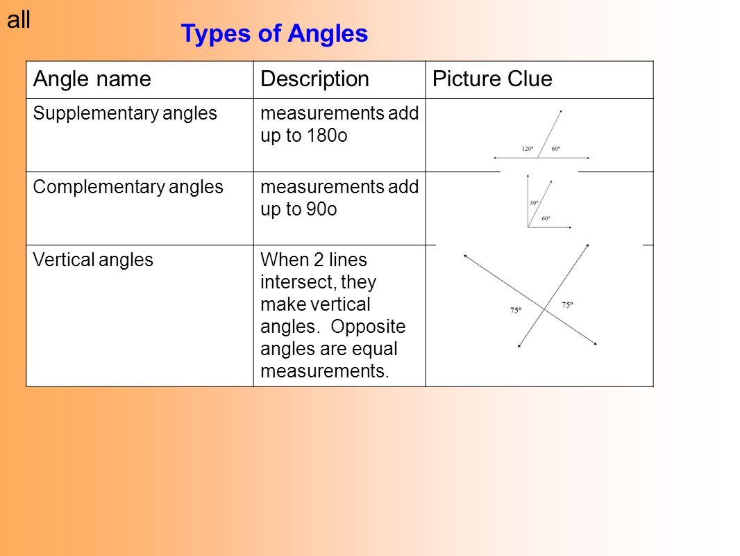 All Types Of Angles Angle Name Description Picture Clue