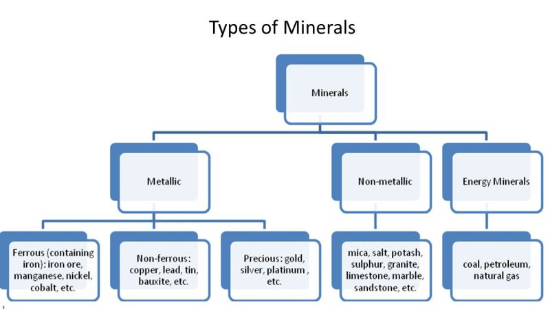 Image result for Types of minerals
