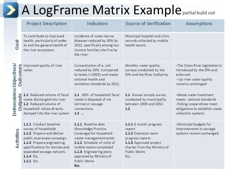 Project logframe template framesite project logframe template 8172416 ramakrishna vivekananda bg info maxwellsz