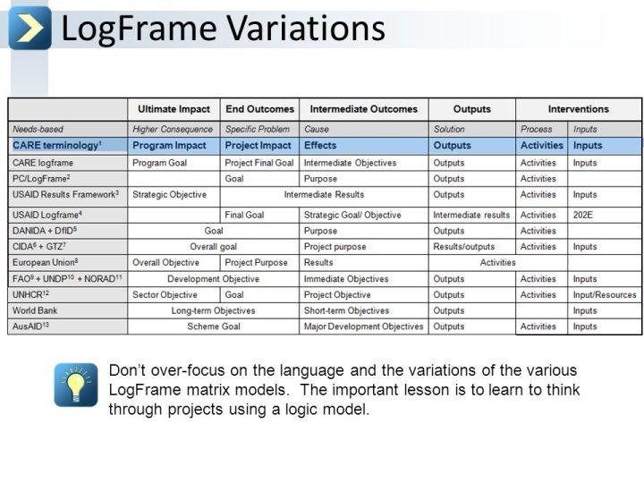 Logframe template pdf viewframes logframe sample pdf viewframes org project logframe template maxwellsz