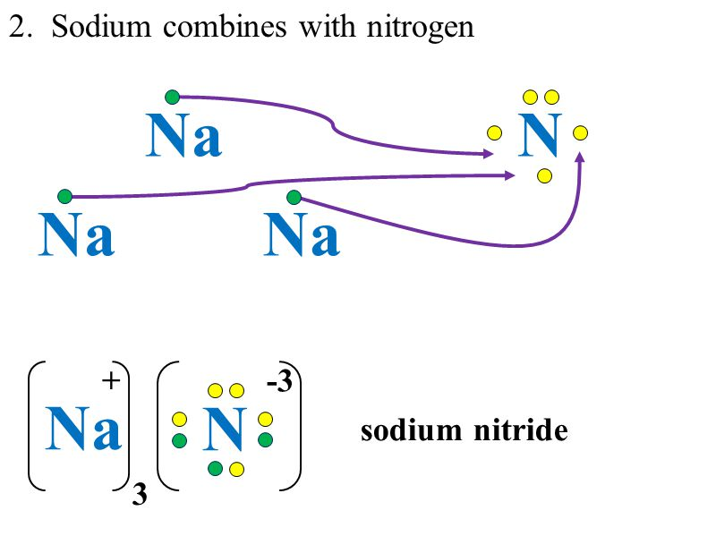 Sodium Structure Oxygen Dot