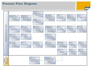 Warehouse and DC Management (WM) SAP Best Practices for Retail (India)  ppt video online download