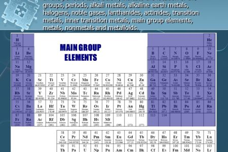 Periodic Table Metalloids Best Of Metal Non And The Metals Vs Nonmetals Venn Diagram Funf Pandroid
