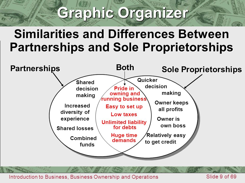 Types Of Business Ownership Ppt Video Online Download