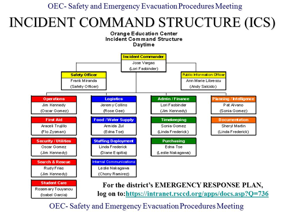 For The Districts EMERGENCY RESPONSE PLAN Ppt Video Online Download
