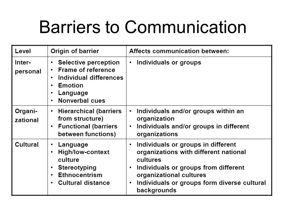 Frame Of Reference In Communication Barriers | Framesite.blog