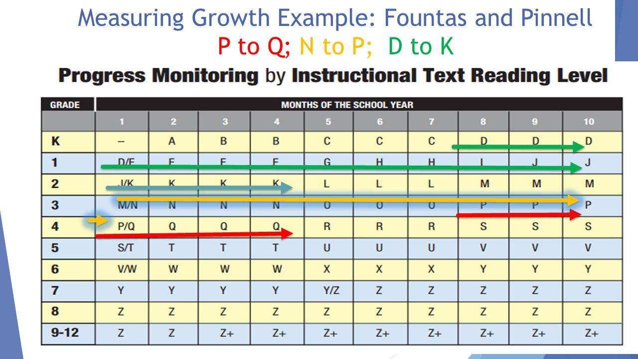 Rit Lexile Conversion Chart