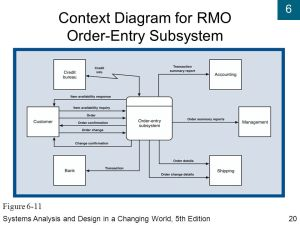 Diagram 0 Summarizes An Entire System Or Subsystem In Greater Detail Than A Context Diagram