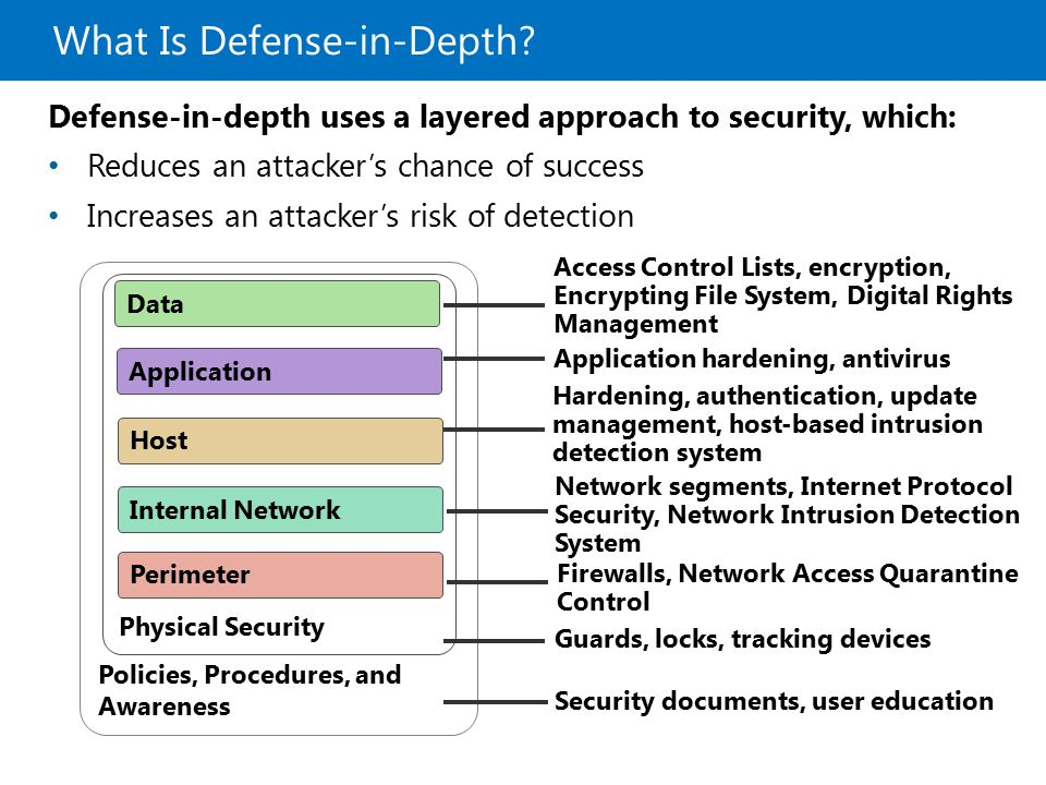 Policies And Examples Security Procedures It