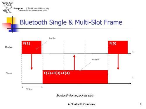 bluetooth frame format | lajulak.org