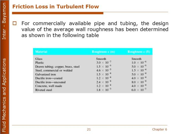 Friction Loss In Turbulent Flow