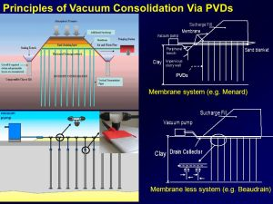 RECENT ADVANCES IN THE APPLICATION OF VERTICAL DRAINS AND