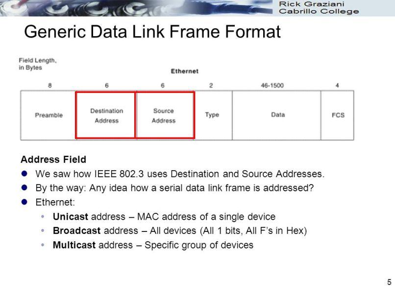 ethernet frame format ppt | Allframes5.org