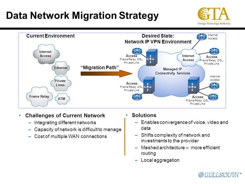Frame Relay To Mpls Migration | lajulak.org