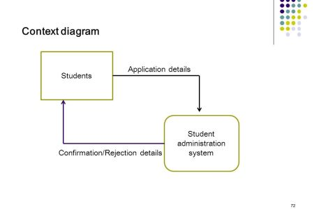 Context diagram for railway reservation system full hd pictures how to draw data flow of airline reservation system youtube how to draw data flow of airline reservation system ticket reservation system dataflow diagram ccuart Choice Image