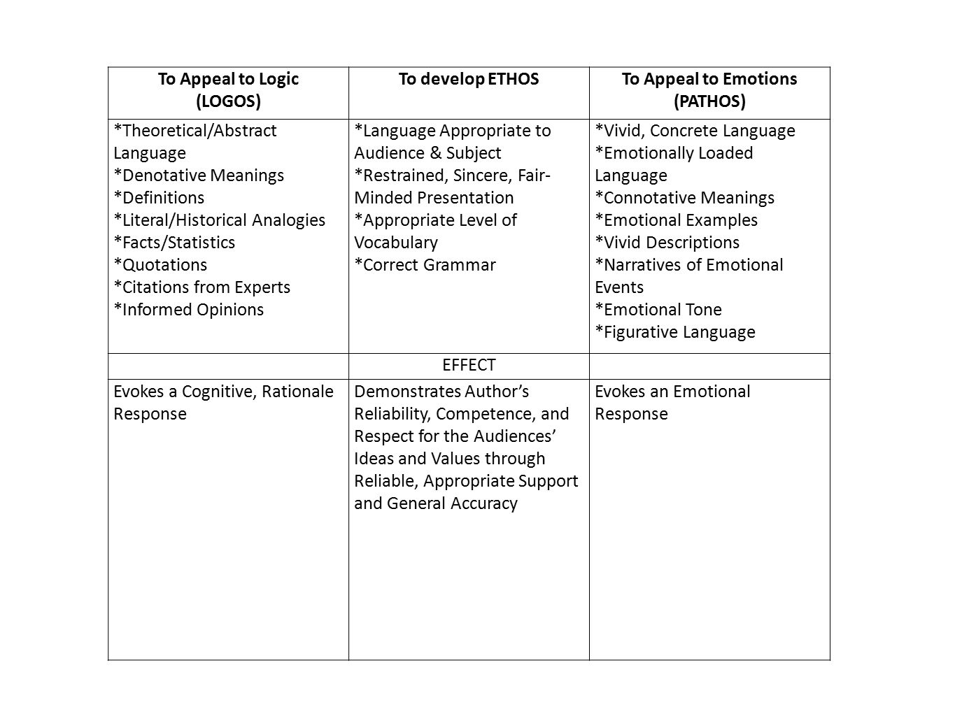 Persuasive Language Ethos Pathos Logos Worksheet Answer