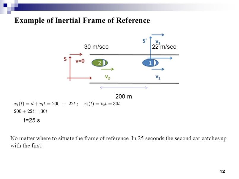 Inertial Frame Of Reference Example - Page 7 - Frame Design & Reviews ✓