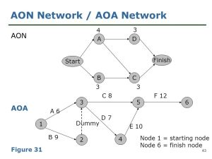 Chapter 8 Network Models  ppt download