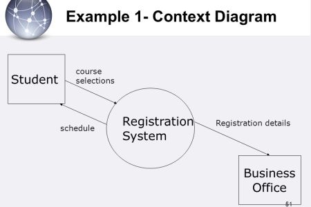 Context diagram for online registration system full hd pictures online registration system dfd mdb studio iii information systems modeling using ibms tools figure the context diagram for the student registration ccuart Image collections