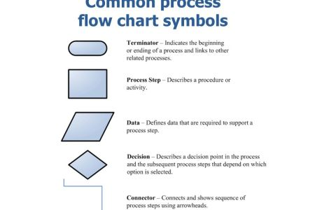 Process flow mapping symbols full hd pictures 4k ultra full flow chart symbol definition gallery chart graphic design inspiration flow chart diagram meaning flow chart symbols soundr process flow chart symbols ccuart Gallery