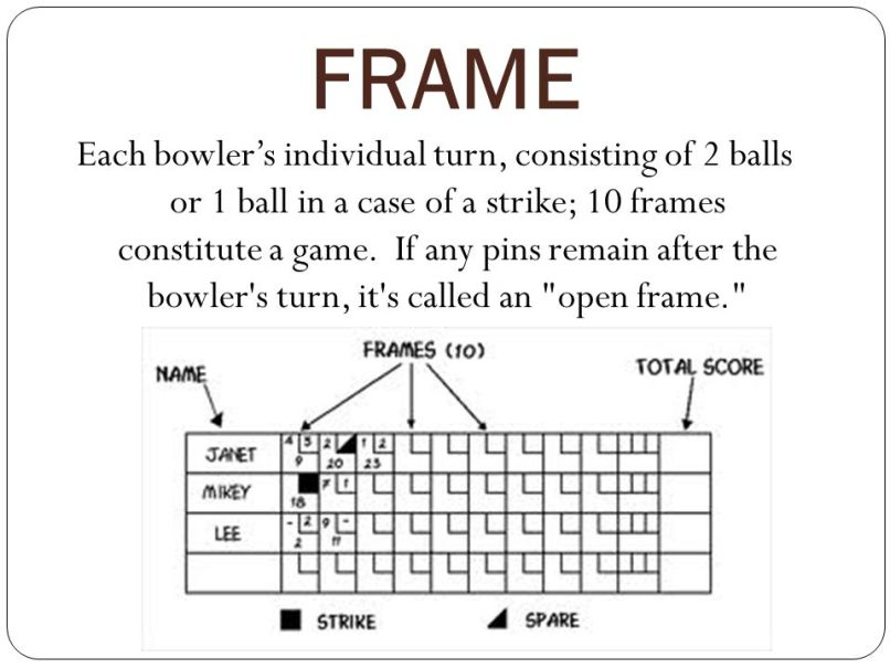 how many frames in bowling | Allframes5.org