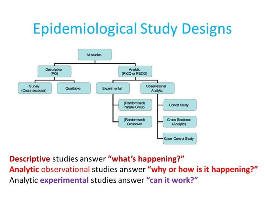 Introduction to study Designs - ppt download