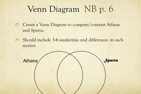 Ancient athens and sparta venn diagram full hd maps locations comparing ancient history in this venn diagram you can see some similarities between ancient rome and modern day america custom writing essay service if you ccuart Images
