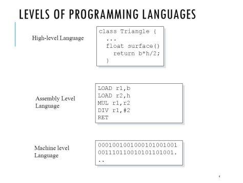 niveles de los lenguajes de programación