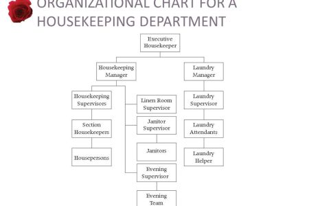 Housekeeping department organizational chart full hd maps structure of h k department organizational structure of h k department housekeeping department organization chart housekeeping organization chart sample thecheapjerseys Images