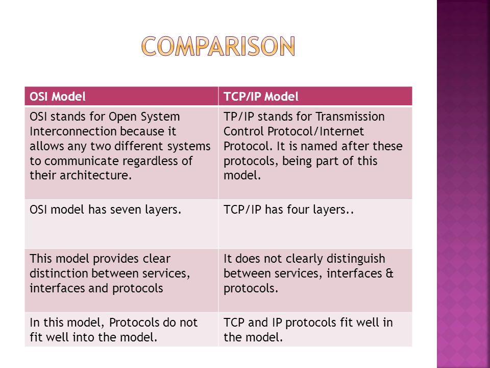 Comparison Between Osi Tcpip Model Ppt Video Online