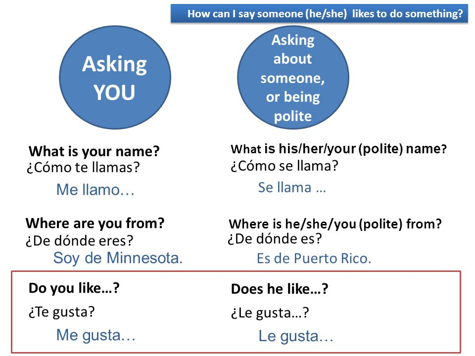 How Say What Spanish Politely