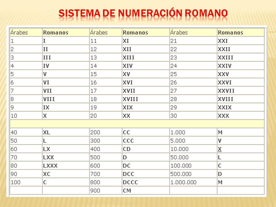 Numeros 50 Al 100 Romanos